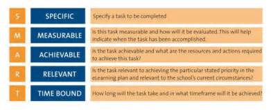 smart action plan template action plan ideas for