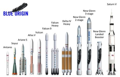 elon musk new rocket jeff bezos blue origin unveils new rocket to compete with