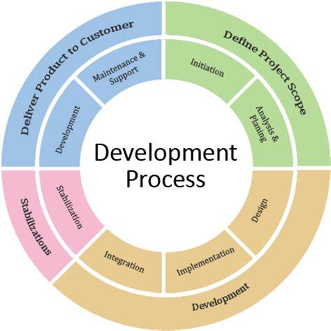 application design steps software application development hv infotechhv infotech