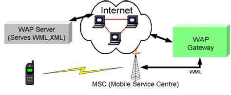 wap tutorial point pdf wap wireless access protocol tutorial reports com