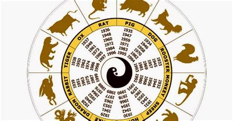 membuat nama korea melalui tanggal lahir cara mengetahui shio berdasar tanggal lahir