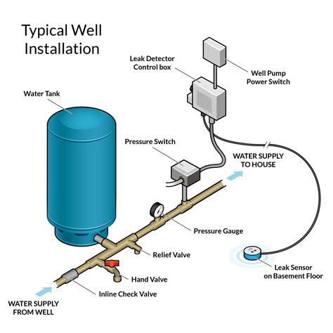 water pressure tank diagram well pressure switch diagram wiring diagram
