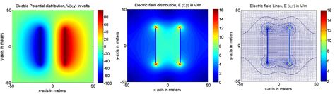 capacitor electric potential electric field of a parallel plate capacitor using 2d