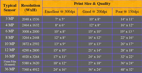 printable poster resolution what are megapixels more megapixels better camera really