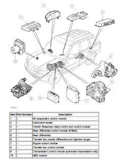 download car manuals pdf free 2009 land rover lr3 transmission control range rover sport 2005 2009 repair manual pdf pdf free download