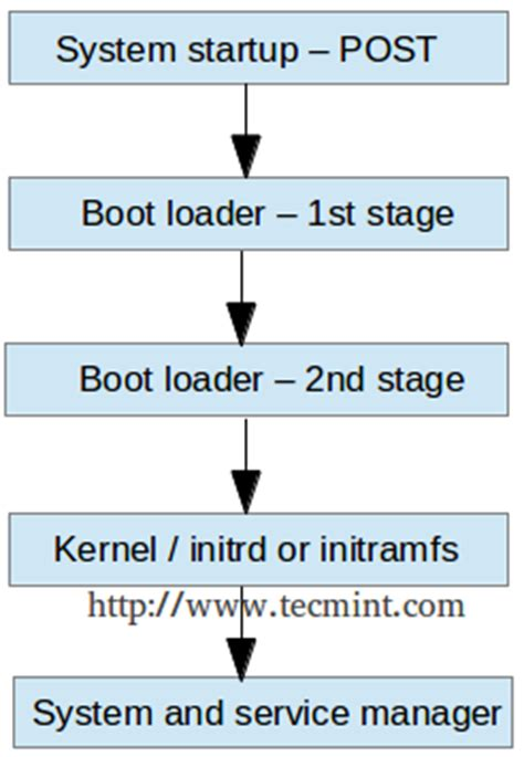 tutorial linux boot process lfcs managing system startup process and services