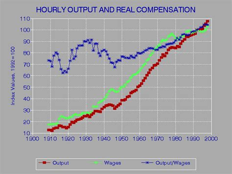 hourly output and real compensation of employees 1909 1998