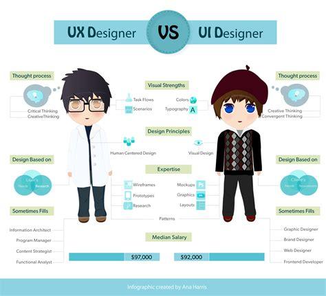 ui pattern video uxd21 ui ux designer information architect
