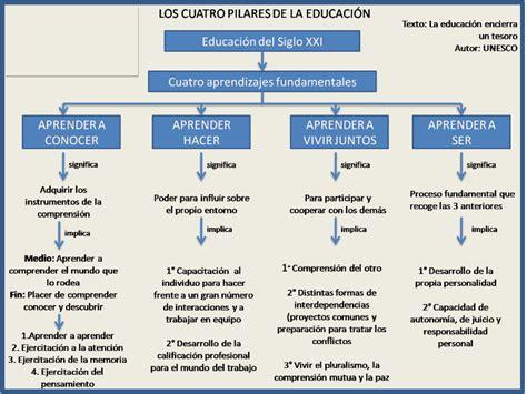 leer en linea la svastica sul sole pdf los 4 pilares de la educaci 243 n b 225 sica educaci 243 n primaria