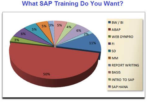 What Education Do You Need To Be A Interior Designer by Want To Learn Sap Abap The Course Is Ready