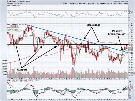 ford stock forecast 2020 here s why ford motor company stock could remain a value trap