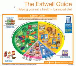eighteen ways to eat a pizza books the eatwell guide the nutrition program