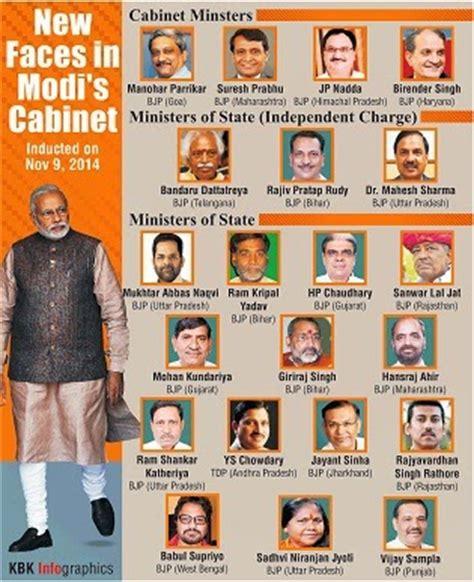 Difference Between Cabinet Minister And Minister Of State In India by List Of Cabinet Ministers And Constituency Current