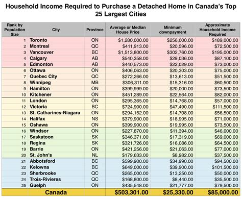 average income needed to buy a house the income you need to purchase a home in canada s 25