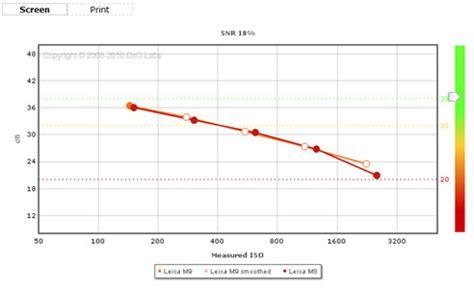 dxomark review for the leica m9 dxomark