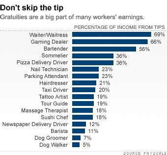 How Much Do Mba Conusltants Get Paid By The Hour by Tips Add Up For Many Workers Time