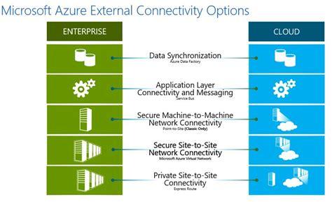 Azure External Connectivity OptionsRob's Blog ? Microsoft Technology Evangelist