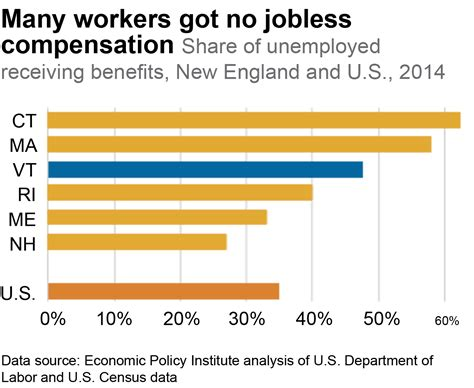can you receive worker comp unemployment benefits pai more are working but help is short for the jobless