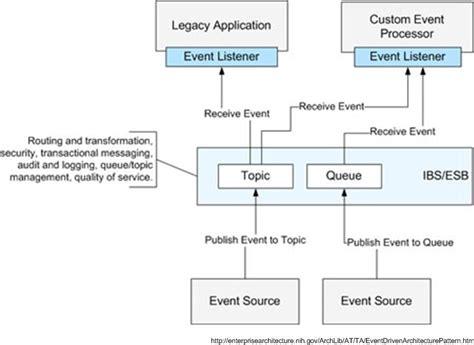 strawman diagram strawman a common solution architecture for localgov