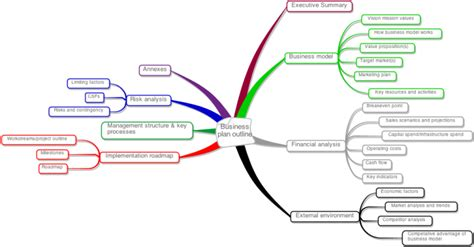 mind map outline template business plan outline mind map biggerplate