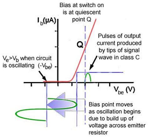 transistor quiescent point colpitts oscillator frustration