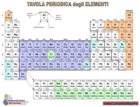 tavola degli elementi chimici kappi tavola periodica degli elementi chimici