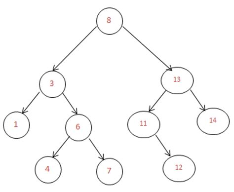Worst Of Binary Search Tree Technical Stuff June 2012