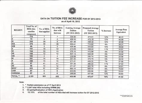 Of The Philippines Mba Tuition Fee by 222 Schools Raise College Tuition Hikes Average