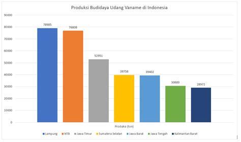 Pakan Udang Vaname Alami budidaya udang vaname di indonesia radarhijau