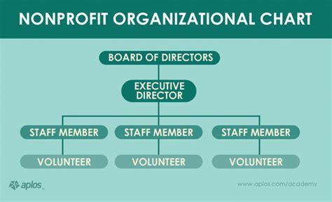 non profit charter template chart non profit organizational chart