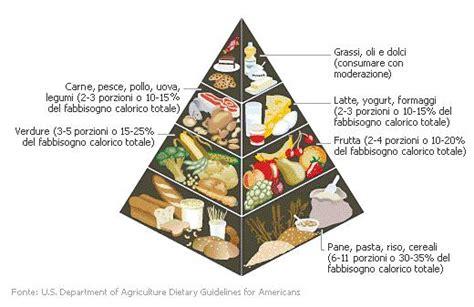 scia alimentare dieta alimentazione on line di diete