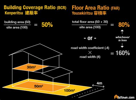 Area Calculater by Floor Area Building