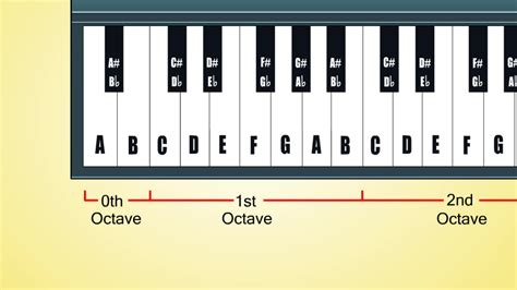 piano key notes the 2 best ways to learn keyboard notes wikihow