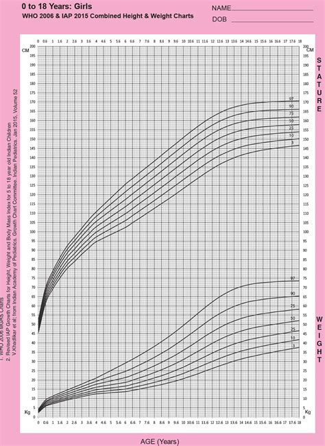 growth chart girls chart3 paketsusudomba co