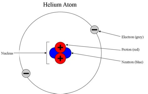 where are protons found dynamic moments