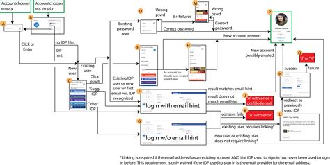 login workflow diagram diagram of images how to guide and refrence