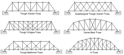 manual design jembatan gantung jembatan rangka baja blog khammal
