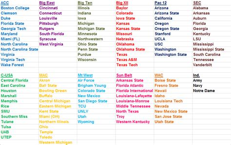 Football Conference Table Conference Alignment Before Images Frompo