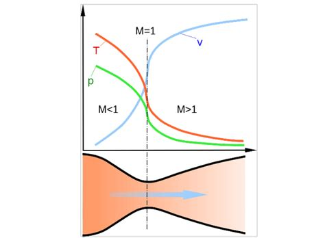 How Does A Lava L Work by How Does A De Laval Convergent Divergent Nozzle Work