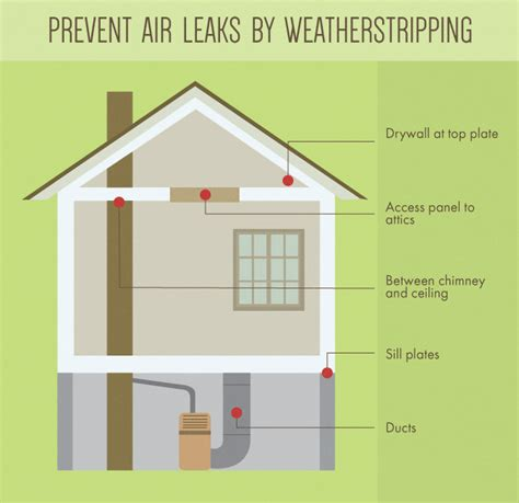 Fix Basement Leaks by Weatherize Your Home For Winter Fix Com