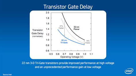 gate transistor minimum tri gate transistor pdf 28 images tga4517 datasheet ka band power lifier semiwiki next