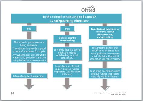 section 8 inspection process new ofsted framework leadinglearner