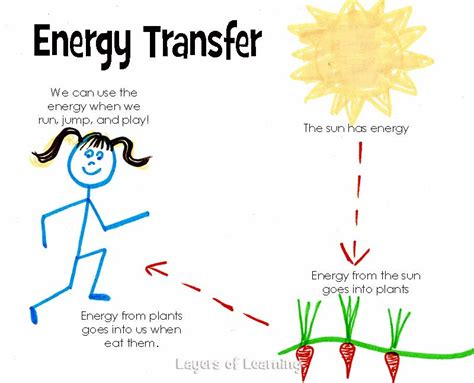 energy conversion worksheet energy non cycle diagram energy free engine image for user manual