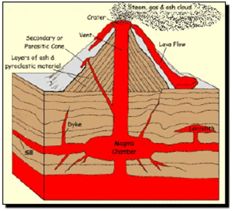 cross section of volcano fungeography how are volcanoes formed