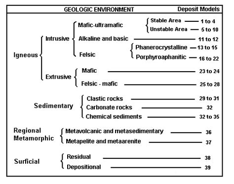 the economic definition of ore cut grades in theory and practice books types of ore deposits