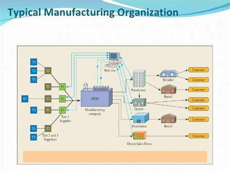 layout design in production and operation management production operations management