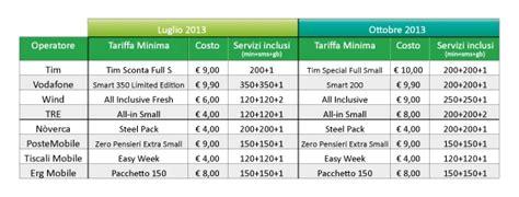 tariffe telefonia mobile più convenienti tariffe cellulari mvno i pi 249 convenienti