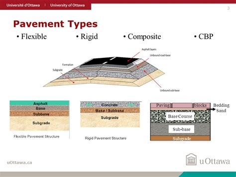 types of paving material use of recycled waste materials in road construction ppt