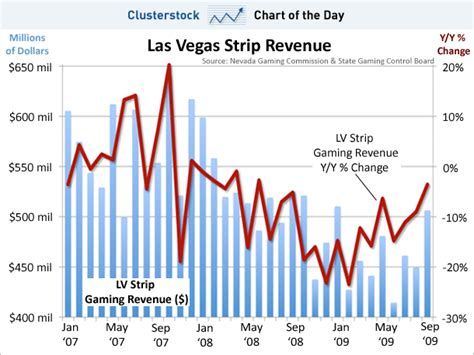 To Make Comeback In Vegas by Chart Of The Day The Las Vegas Is A