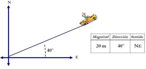 imagenes magnitudes vectoriales ciencias ii f 237 sica magnitudes escalares y vectoriales